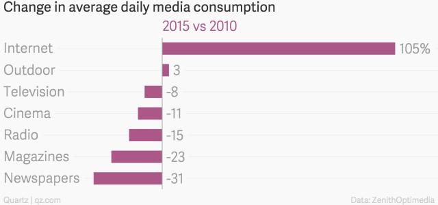 change_in_average_daily_media_consumption_2015_vs_2010_chartbuilder